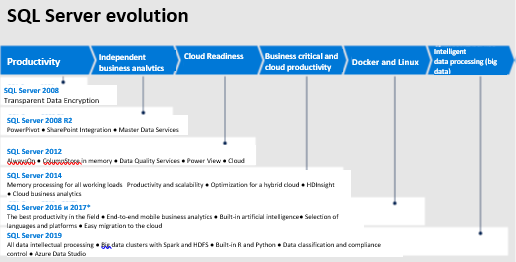 10 reasons to migrate to Microsoft SQL Server 2019